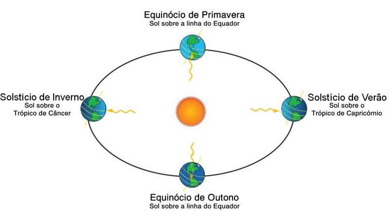 Solstício e Equinócio 768x431 - SOL E A RADIAÇÃO SOLAR
