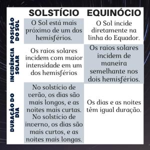 Solstício e Equinócio Sol - SOL E A RADIAÇÃO SOLAR