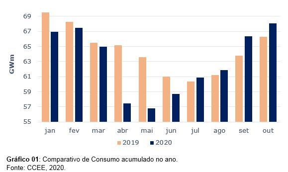 Comparativo consumo acumulado no ano - IMPACTO DA PANDEMIA NO CONSUMO DE ENERGIA