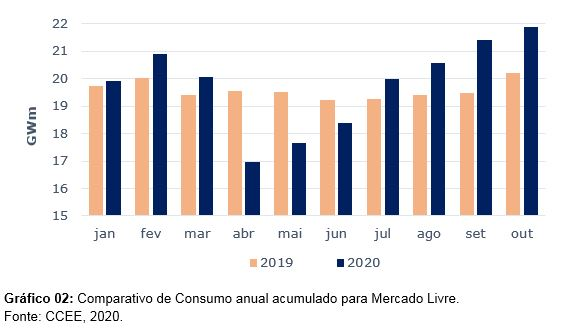 Comparativo de consumo anual acumulado para Mercado Livre de Energia - IMPACTO DA PANDEMIA NO CONSUMO DE ENERGIA