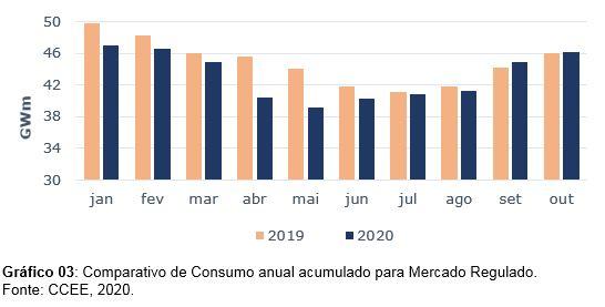 Comparativo de consumo anual acumulado para Mercado regulado de energia - IMPACTO DA PANDEMIA NO CONSUMO DE ENERGIA