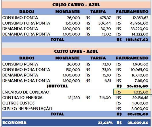 Exemplo custos energia livre - O QUE O CONSUMIDOR LIVRE PAGA