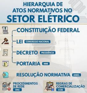 hierarquia atos normativos 281x300 - ENTENDA TUDO SOBRE OS ATOS NORMATIVOS DO SETOR ELÉTRICO