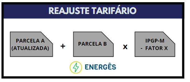 reajuste tarifario - TUDO SOBRE REAJUSTES E REVISÕES TARIFÁRIAS DE ENERGIA