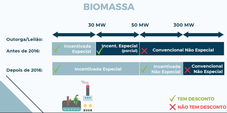 biomassa e1618367670135 768x382 - DIFERENÇA DE ENERGIA INCENTIVADA E CONVENCIONAL