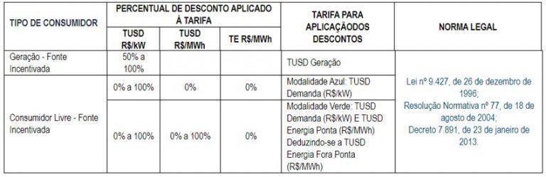 desconto na tarifa ponta e fora ponta 768x249 - DIFERENÇA DE ENERGIA INCENTIVADA E CONVENCIONAL