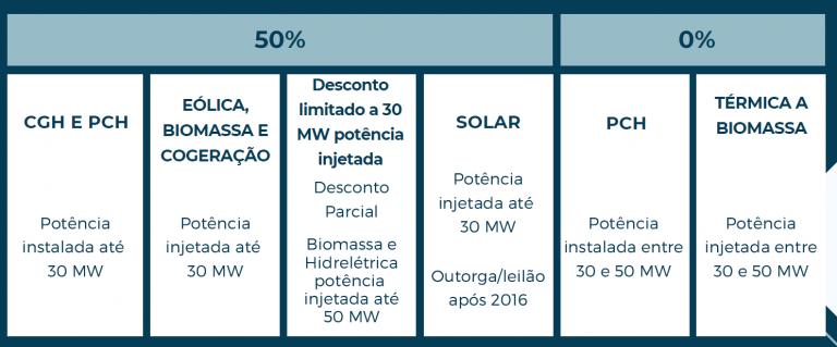 desconto parcial energia incentivada 768x319 - DIFERENÇA DE ENERGIA INCENTIVADA E CONVENCIONAL
