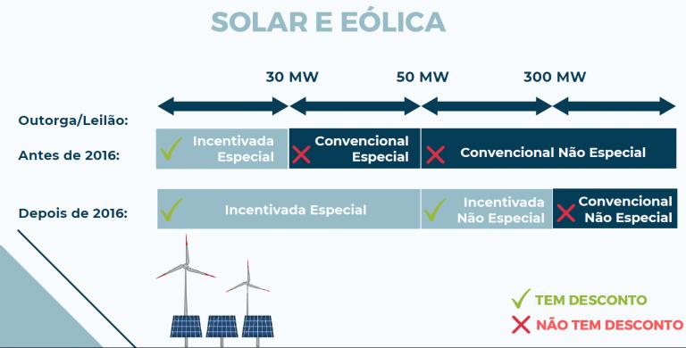 energia solar e eólica e1618367604249 768x390 - DIFERENÇA DE ENERGIA INCENTIVADA E CONVENCIONAL