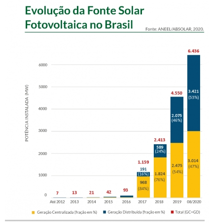evolução fonte solar - DESCUBRA OS MELHORES LUGARES PARA ENERGIA SOLAR NO BRASIL