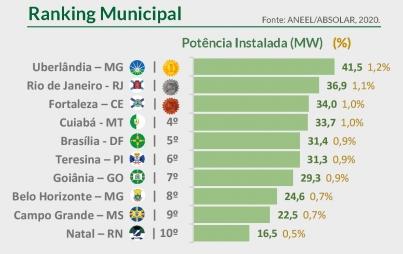 ranking energia solar - DESCUBRA OS MELHORES LUGARES PARA ENERGIA SOLAR NO BRASIL