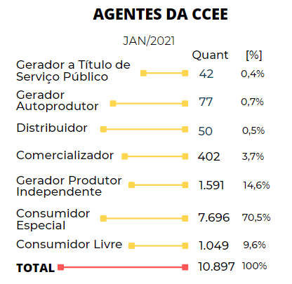 agentes da ccee - QUEM SÃO OS AGENTES DA CCEE E DO MERCADO LIVRE DE ENERGIA