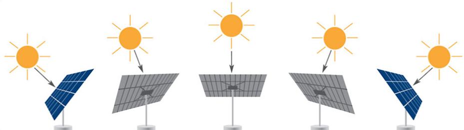 orientações tracker - ENTENDA COMO FUNCIONA O SEGUIDOR SOLAR (TRACKER)