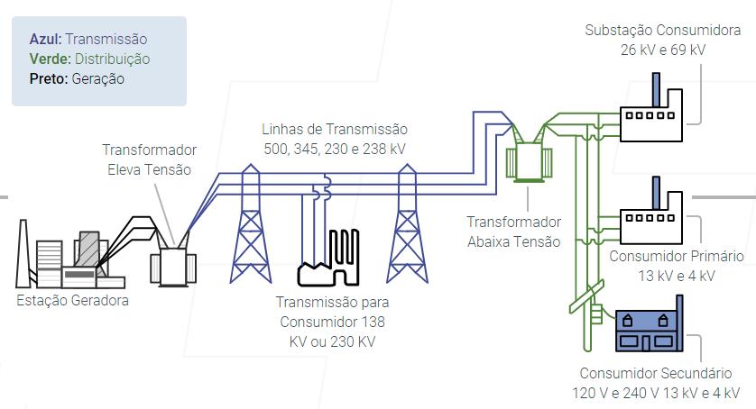 diagrama sistema de transmissão de energia - DIFERENÇA ENTRE LINHA DE DISTRIBUIÇÃO E TRANSMISSÃO