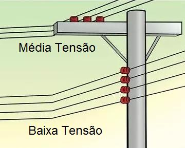 linha distribuição - DIFERENÇA ENTRE LINHA DE DISTRIBUIÇÃO E TRANSMISSÃO