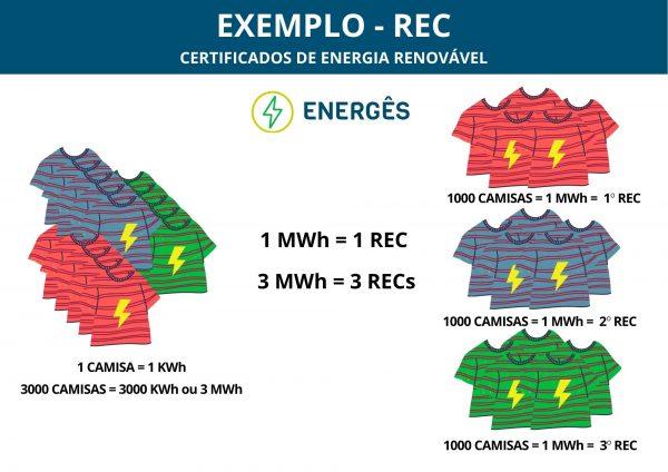 1 p09sq0d1wtaruu1kpt38zrhkc6lu1kbhqoczovlgnk - COMO FUNCIONAM OS RECs - CERTIFICADOS DE ENERGIA RENOVÁVEL