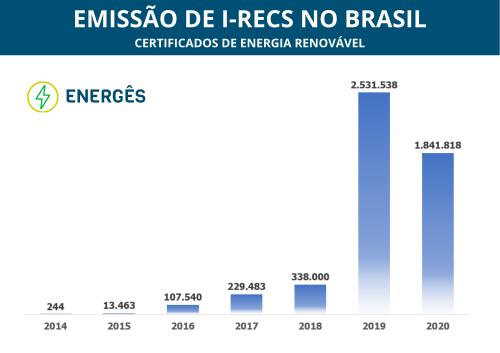 Emissão de Certificados de Energia Renovável no Brasil p0webs0yh20d727aymsimmbj53axyxfkr9ga67euve - COMO FUNCIONAM OS RECs - CERTIFICADOS DE ENERGIA RENOVÁVEL