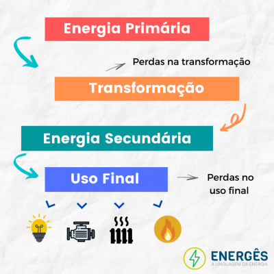 Energês 1 oqfcajw78jg01g96xcyiyjh94a1h6y14alcz6od9y8 - DESMISTIFICANDO AS FONTES DE ENERGIA