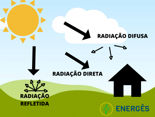 Tipos de radiação Sol oop30qt9of28zuyfh5yqfzkbarlwddkpaq1x1t5nog - SOL E A RADIAÇÃO SOLAR