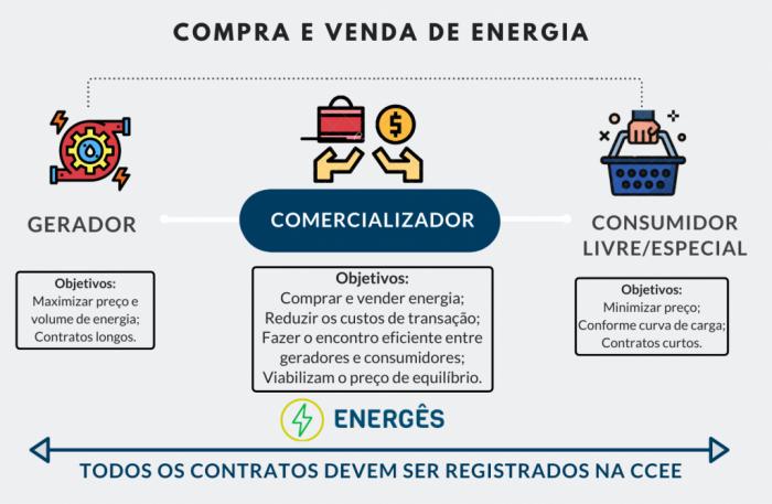compre e venda de energia p7ou7wfmvzkf55sn9odb8o0etx2aobjx33pg6ojpp6 - QUEM SÃO OS AGENTES DA CCEE E DO MERCADO LIVRE DE ENERGIA